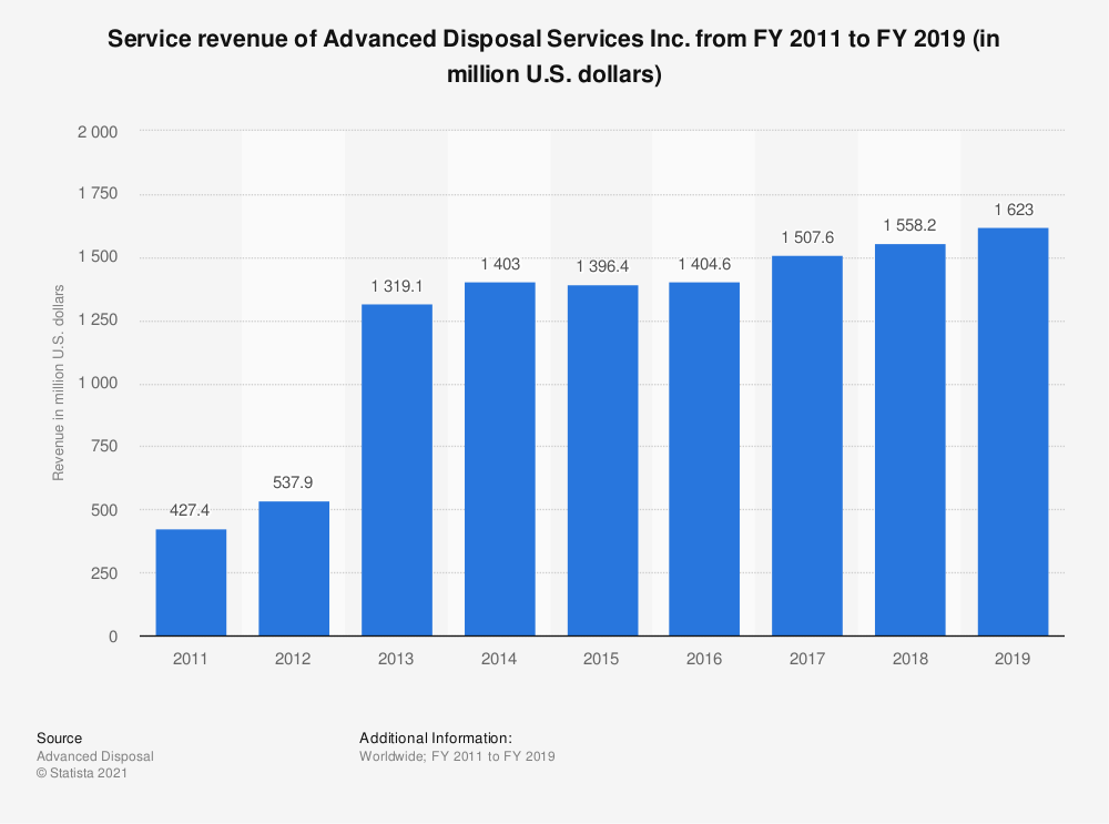 Statistic: Service revenue of Advanced Disposal Services Inc. from FY 2011 to FY 2019 (in million U.S. dollars) | Statista