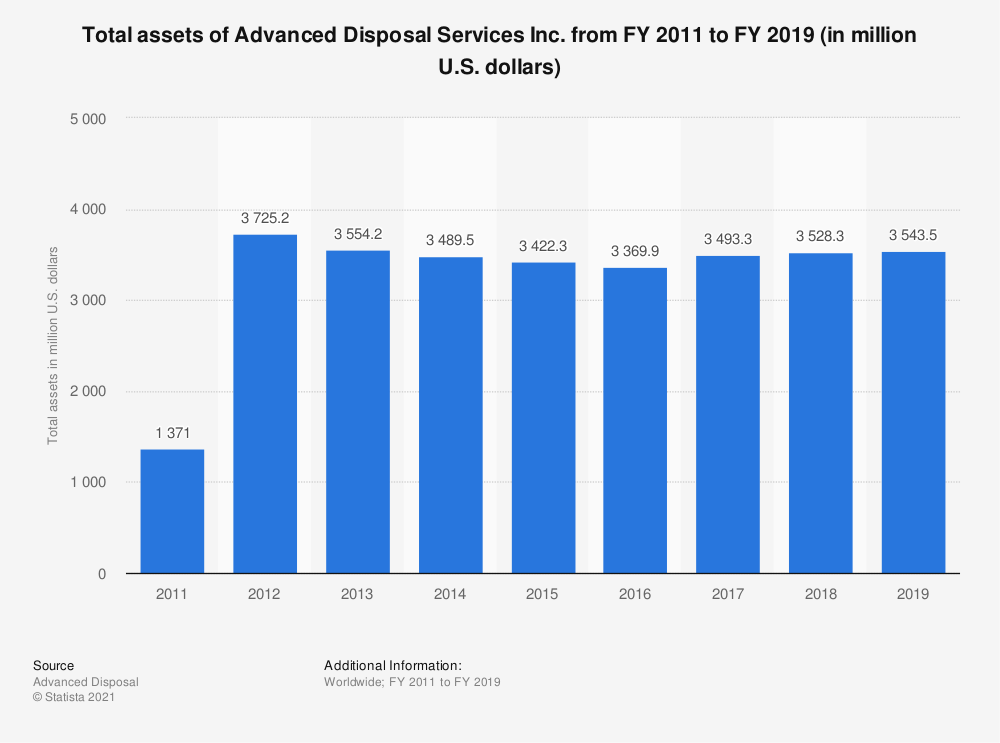 Statistic: Total assets of Advanced Disposal Services Inc. from FY 2011 to FY 2018 (in million U.S. dollars)   Statista