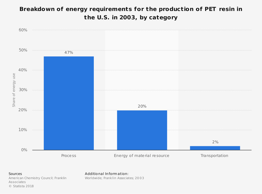 Statistic: Breakdown of energy requirements for the production of PET resin in the U.S. in 2003, by category | Statista