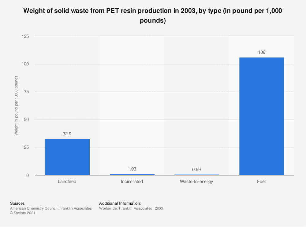 Statistic: Weight of solid waste from PET resin production in 2003, by type (in pound per 1,000 pounds) | Statista