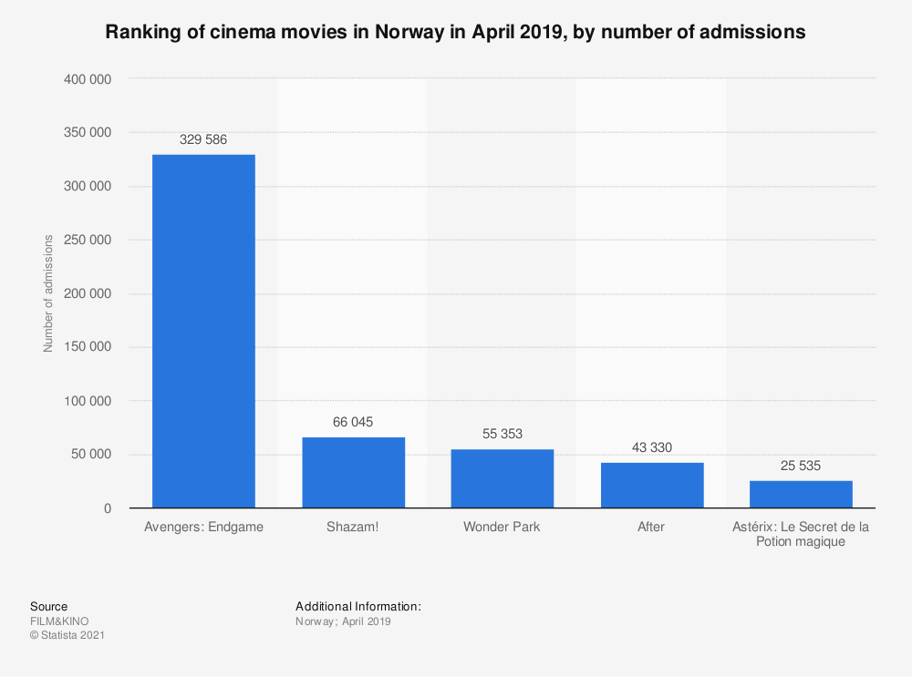 Statistic: Ranking of cinema movies in Norway in April 2019, by number of admissions | Statista