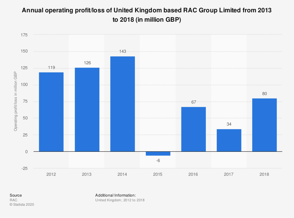 Statistic: Annual operating profit/loss of United Kingdom based RAC Group Limited from 2013 to 2018 (in million GBP) | Statista