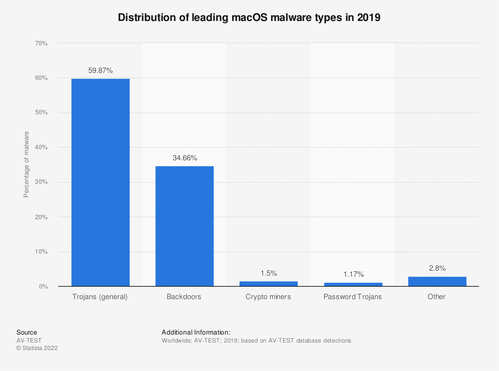 Statistic: Distribution of leading macOS malware types in 2016 | Statista