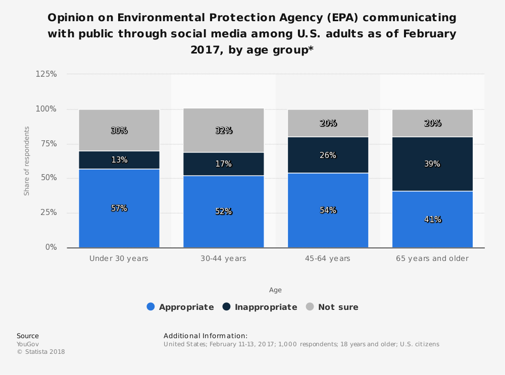 Statistic: Opinion on Environmental Protection Agency (EPA) communicating with public through social media among U.S. adults as of February 2017, by age group* | Statista