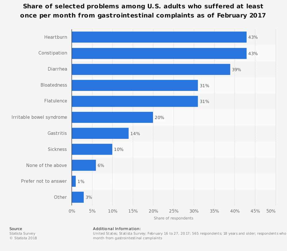 Statistic: Share of selected problems among U.S. adults who suffered at least once per month from gastrointestinal complaints as of February 2017 | Statista