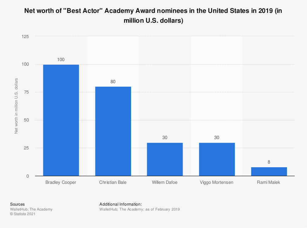 "Statistic: Net worth of ""Best Actor"" Academy Award nominees in the United States in 2018 (in million U.S. dollars) 