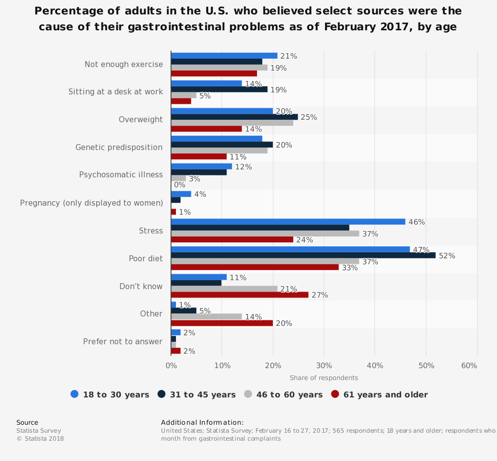 Statistic: Percentage of adults in the U.S. who believed select sources were the cause of their gastrointestinal problems as of February 2017, by age | Statista