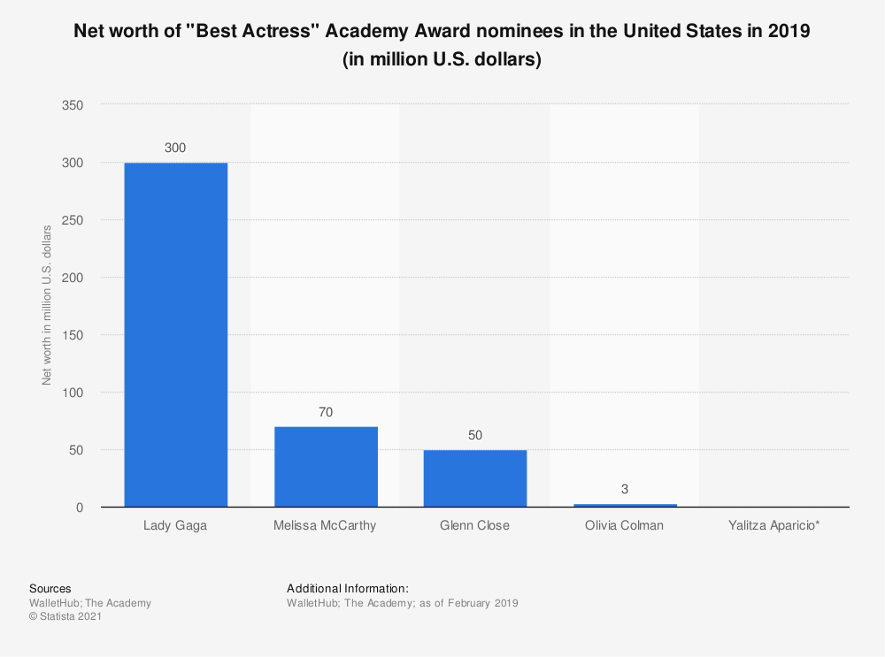 """Statistic: Net worth of """"Best Actress"""" Academy Award nominees in the United States in 2019 (in million U.S. dollars) 