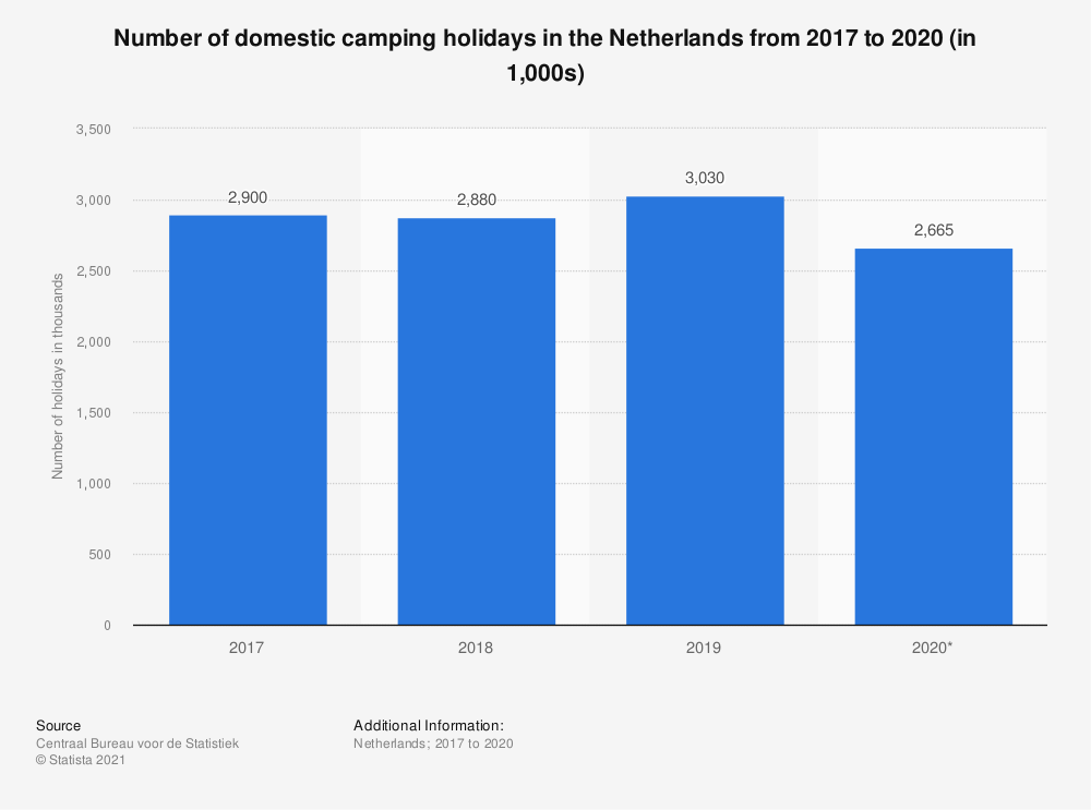 Statistic: Number of domestic camping holidays in the Netherlands in 2017 and 2018 (in 1,000s)* | Statista