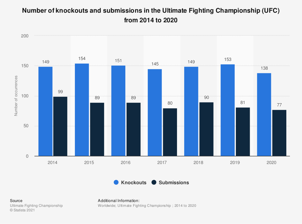 Statistic: Number of knockouts and submissions in the Ultimate Fighting Championship (UFC) from 2014 to 2017 | Statista