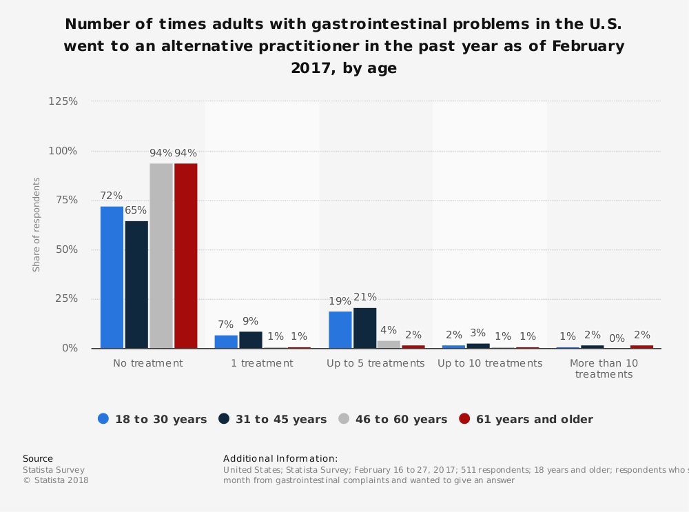 Statistic: Number of times adults with gastrointestinal problems in the U.S. went to an alternative practitioner in the past year as of February 2017, by age | Statista