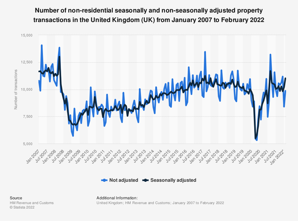 Statistic: Number of non-residential seasonally and non-seasonally adjusted property transactions in the United Kingdom from 2007 to 2017 | Statista