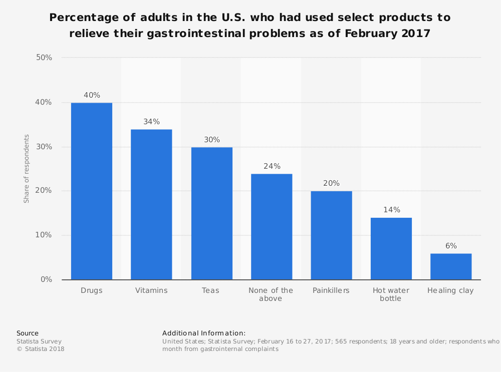 Statistic: Percentage of adults in the U.S. who had used select products to relieve their gastrointestinal problems as of February 2017 | Statista