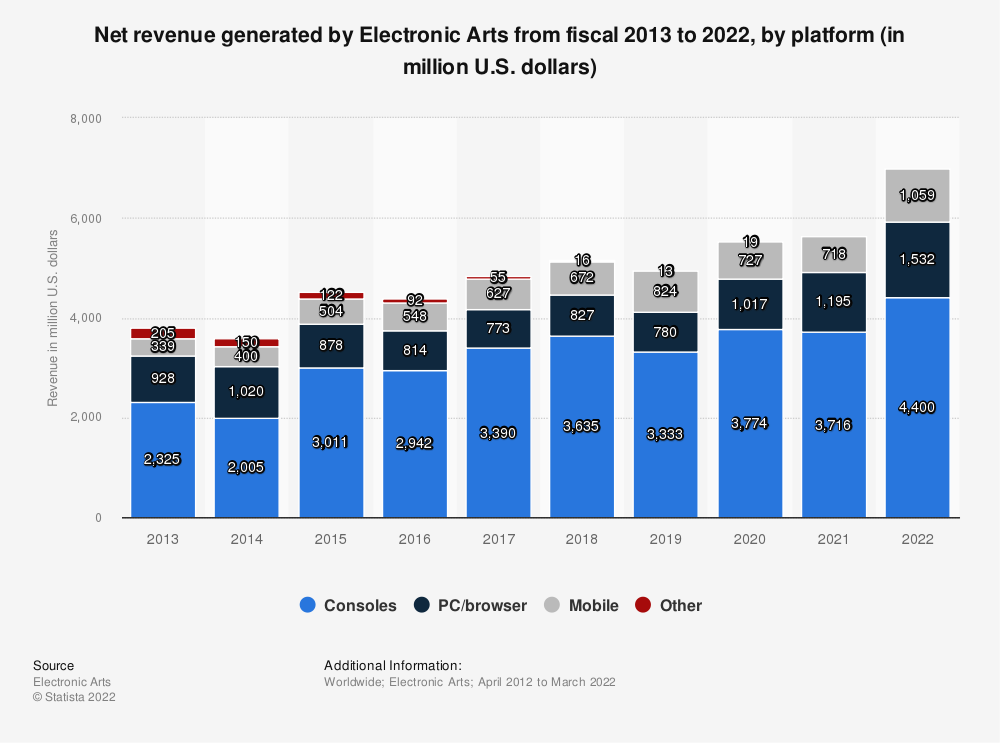 Statistic: Net revenue of Electronic Arts from fiscal 2013 to 2020, by platform (in million U.S. dollars) | Statista