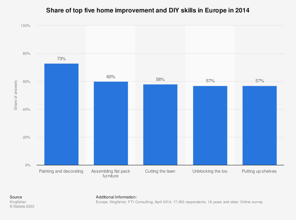 Statistic: Share of top five home improvement and DIY skills in Europe in 2014 | Statista