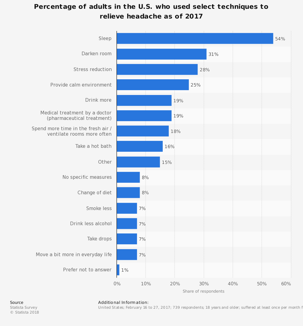 Statistic: Percentage of adults in the U.S. who used select techniques to relieve headache as of 2017 | Statista
