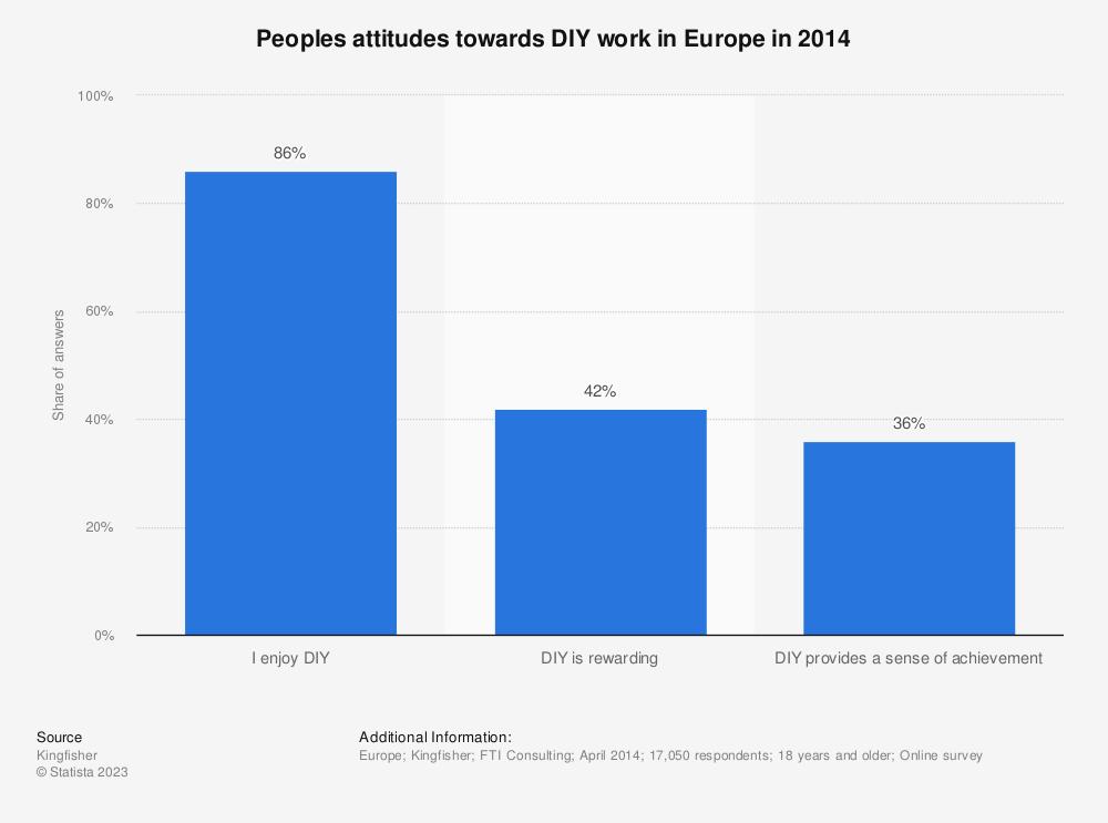 Statistic: Peoples attitudes towards DIY work in Europe in 2014 | Statista