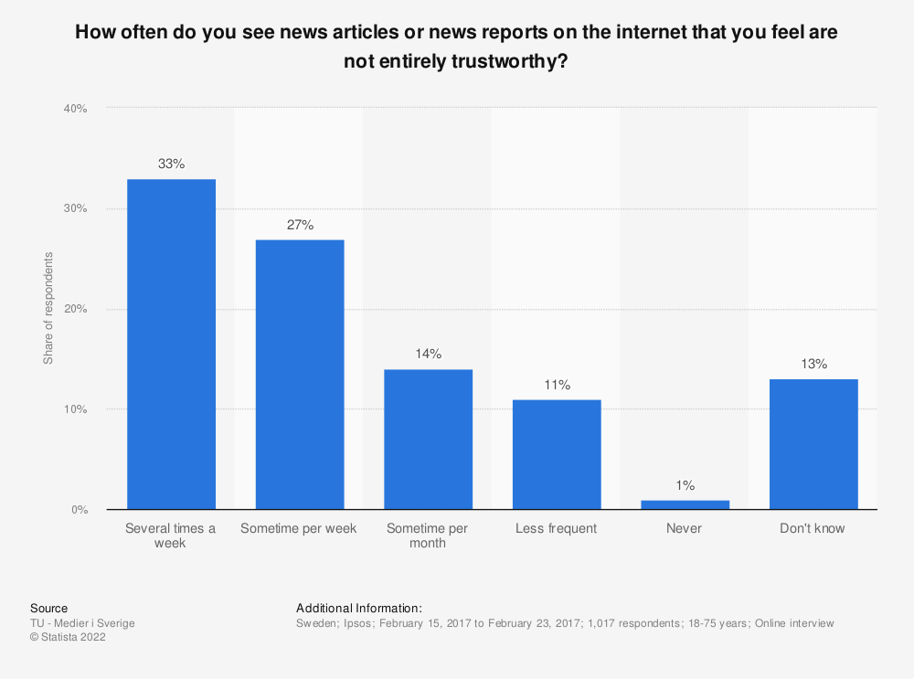 Statistic: How often do you see news articles or news reports on the internet that you feel are not entirely trustworthy? | Statista