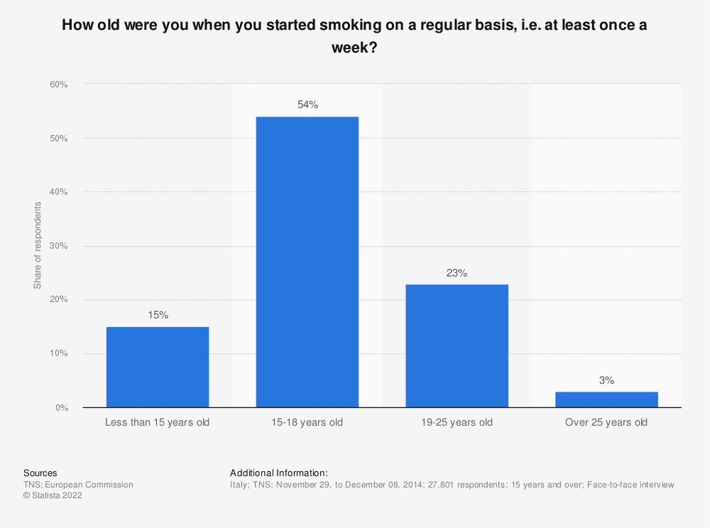 Statistic: How old were you when you started smoking on a regular basis, i.e. at least once a week?  | Statista