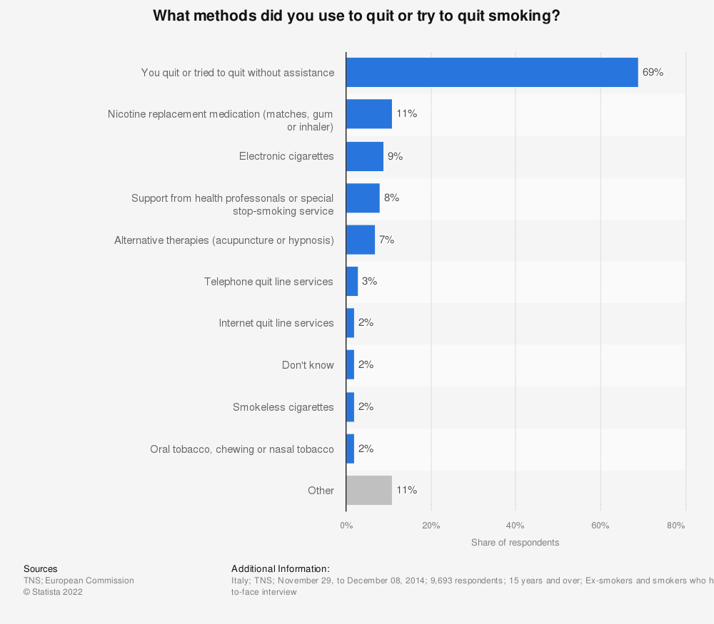 Statistic: What methods did you use to quit or try to quit smoking? | Statista