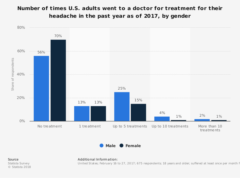 Statistic: Number of times U.S. adults went to a doctor for treatment for their headache in the past year as of 2017, by gender | Statista