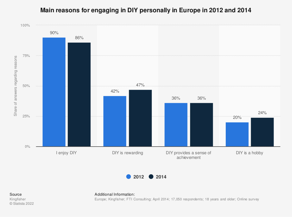 Statistic: Main reasons for engaging in DIY personally in Europe in 2012 and 2014 | Statista