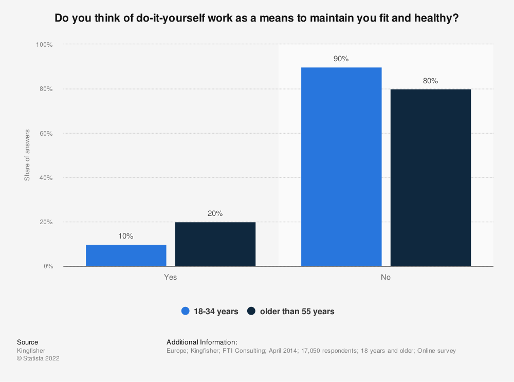 Statistic: Do you think of do-it-yourself work as a means to maintain you fit and healthy? | Statista