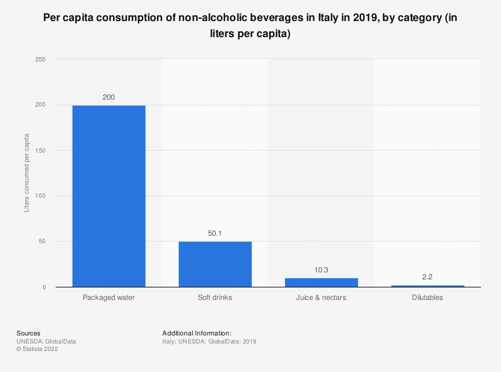 Statistic: Per capita consumption of non-alcoholic beverages in Italy in 2017, by category (in liters per capita) | Statista