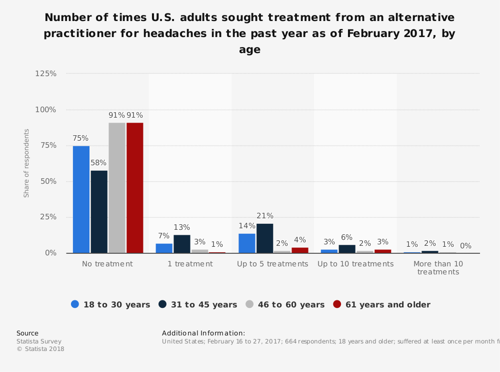 Statistic: Number of times U.S. adults sought treatment from an alternative practitioner for headaches in the past year as of February 2017, by age | Statista