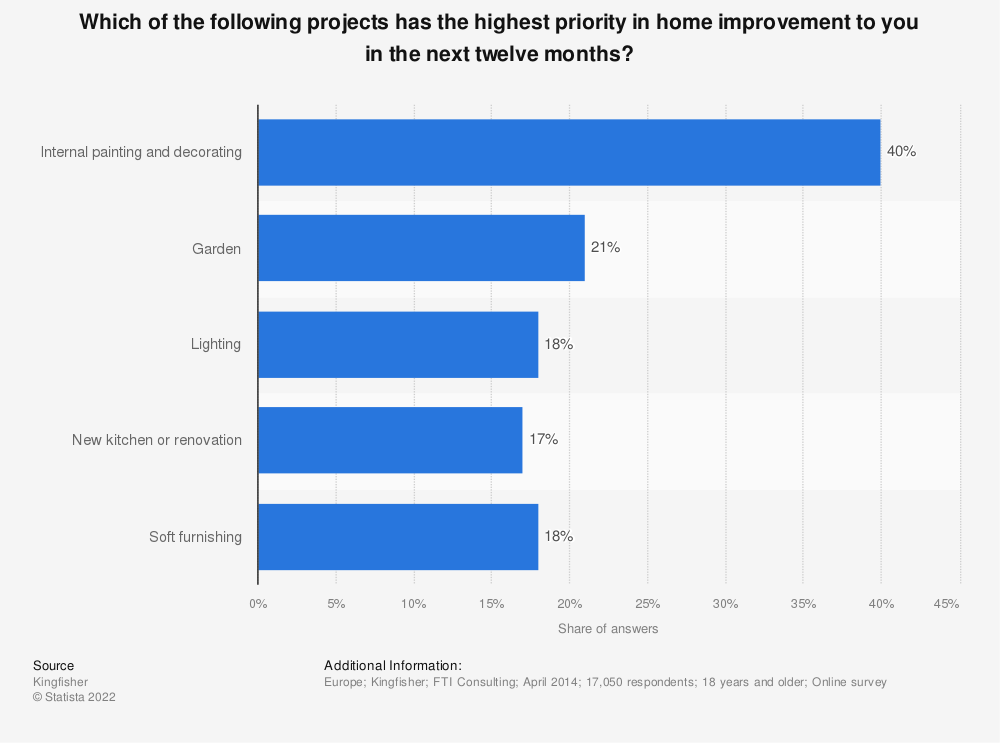 Statistic: Which of the following projects has the highest priority in home improvement to you in the next twelve months? | Statista