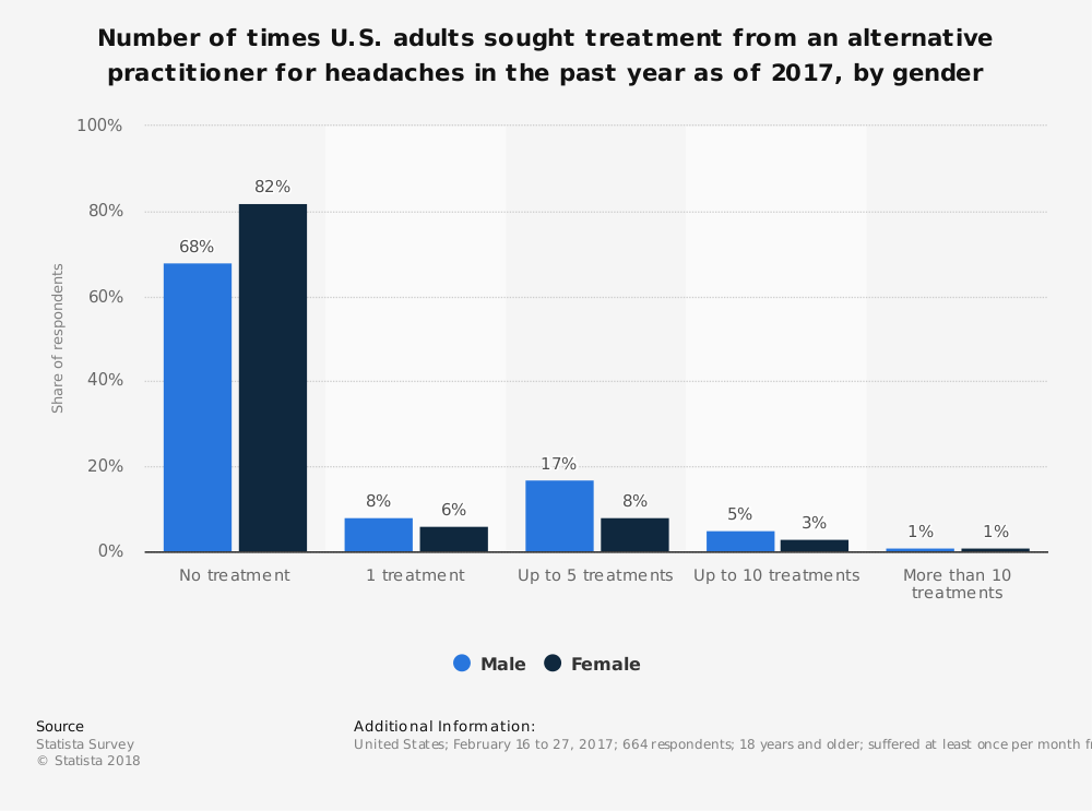 Statistic: Number of times U.S. adults sought treatment from an alternative practitioner for headaches in the past year as of 2017, by gender | Statista