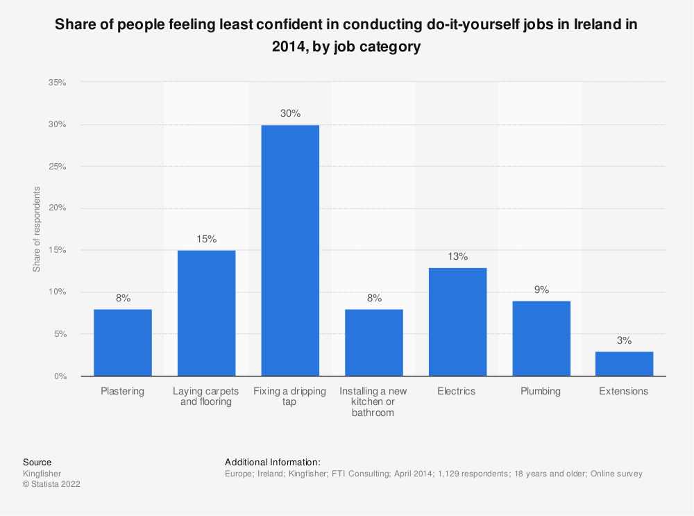 Statistic: Share of people feeling least confident in conducting do-it-yourself jobs in Ireland in 2014, by job category  | Statista