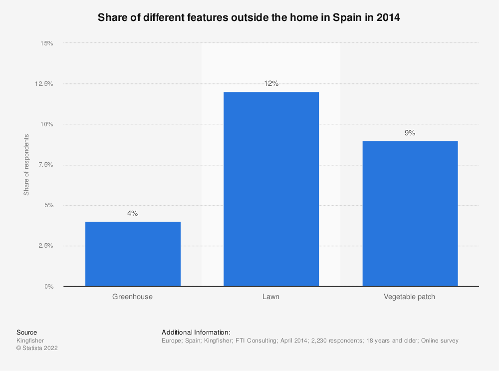 Statistic: Share of different features outside the home in Spain in 2014 | Statista