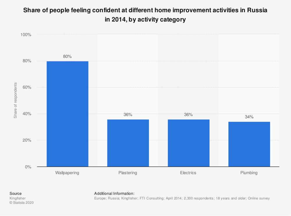 Statistic: Share of people feeling confident at different home improvement activities in Russia in 2014, by activity category | Statista
