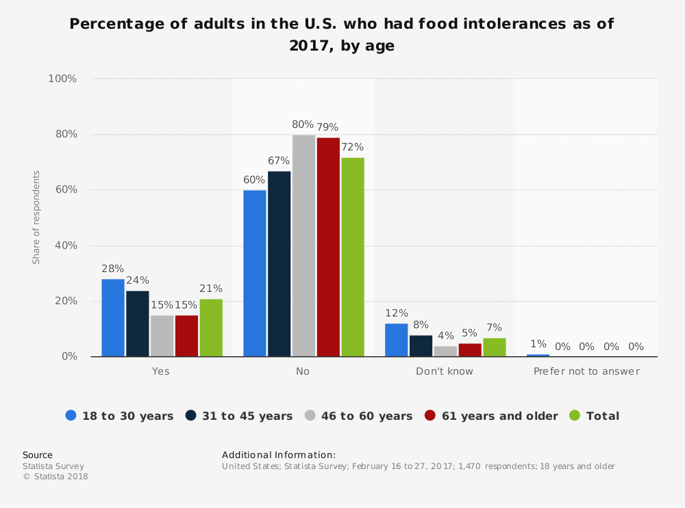 Statistic: Percentage of adults in the U.S. who had food intolerances as of 2017, by age | Statista