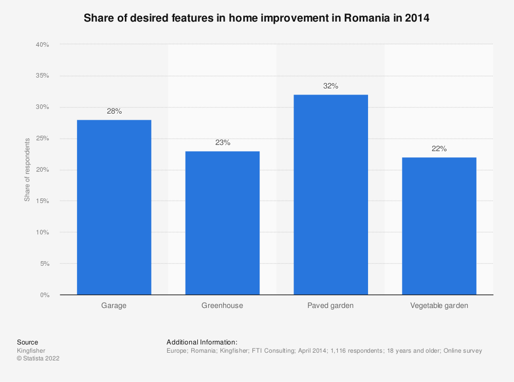 Statistic: Share of desired features in home improvement in Romania in 2014  | Statista