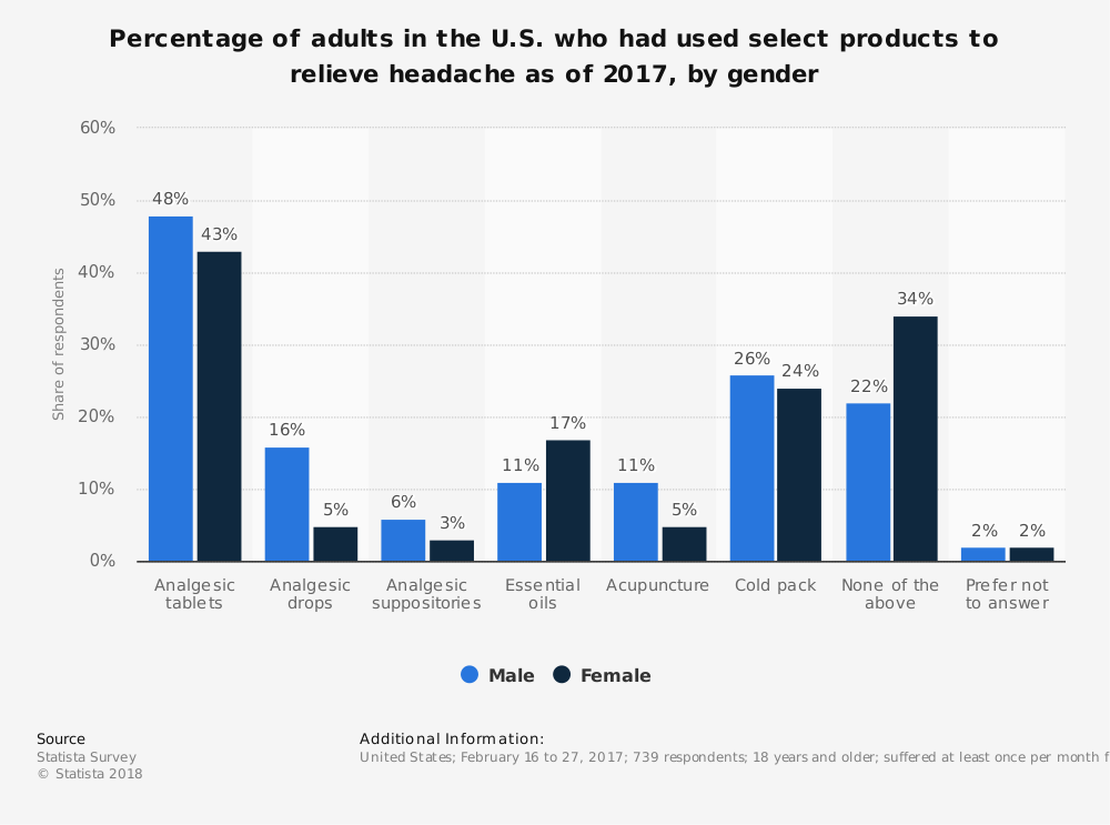 Statistic: Percentage of adults in the U.S. who had used select products to relieve headache as of 2017, by gender | Statista