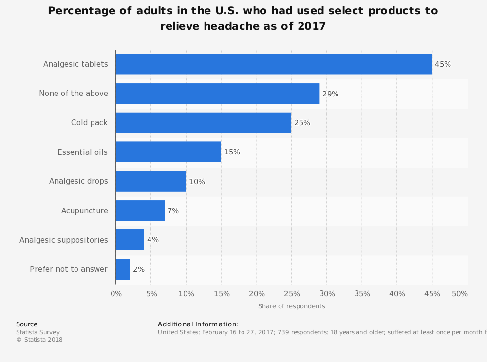 Statistic: Percentage of adults in the U.S. who had used select products to relieve headache as of 2017 | Statista