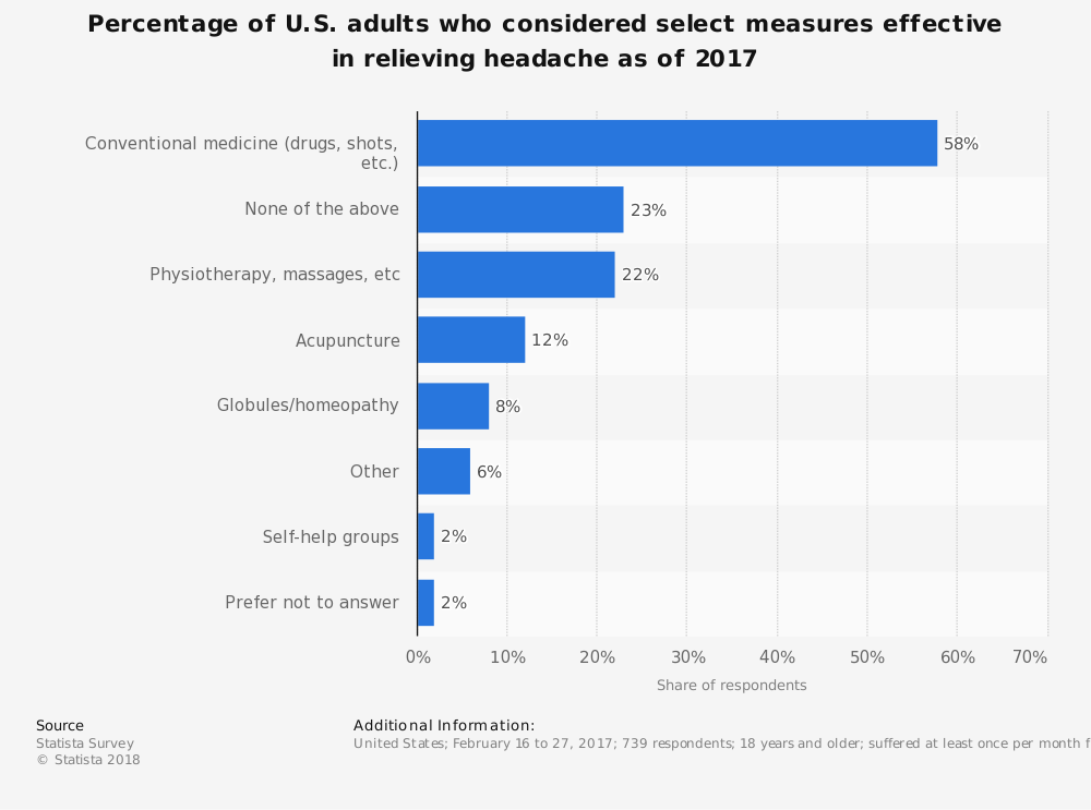 Statistic: Percentage of U.S. adults who considered select measures effective in relieving headache as of 2017 | Statista