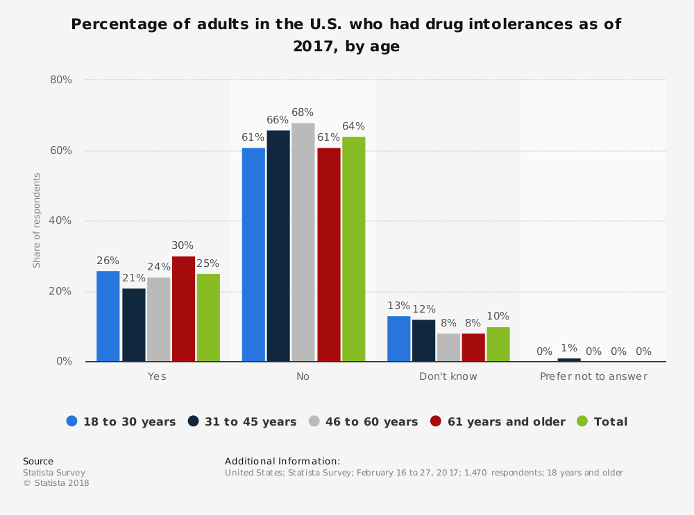 Statistic: Percentage of adults in the U.S. who had drug intolerances as of 2017, by age | Statista