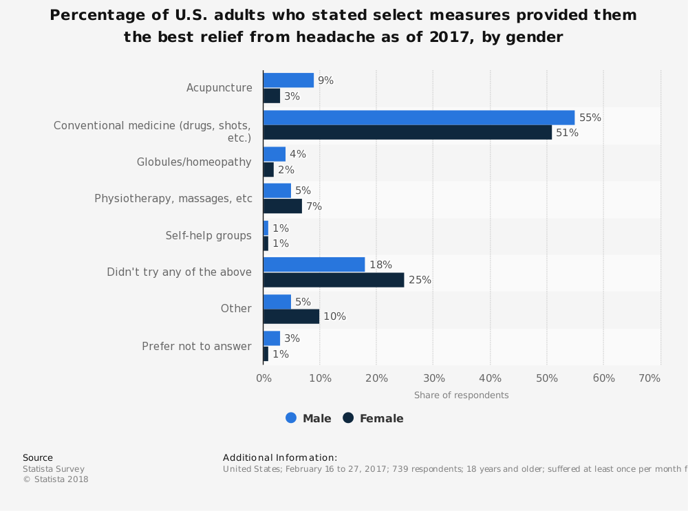 Statistic: Percentage of U.S. adults who stated select measures provided them the best relief from headache as of 2017, by gender | Statista