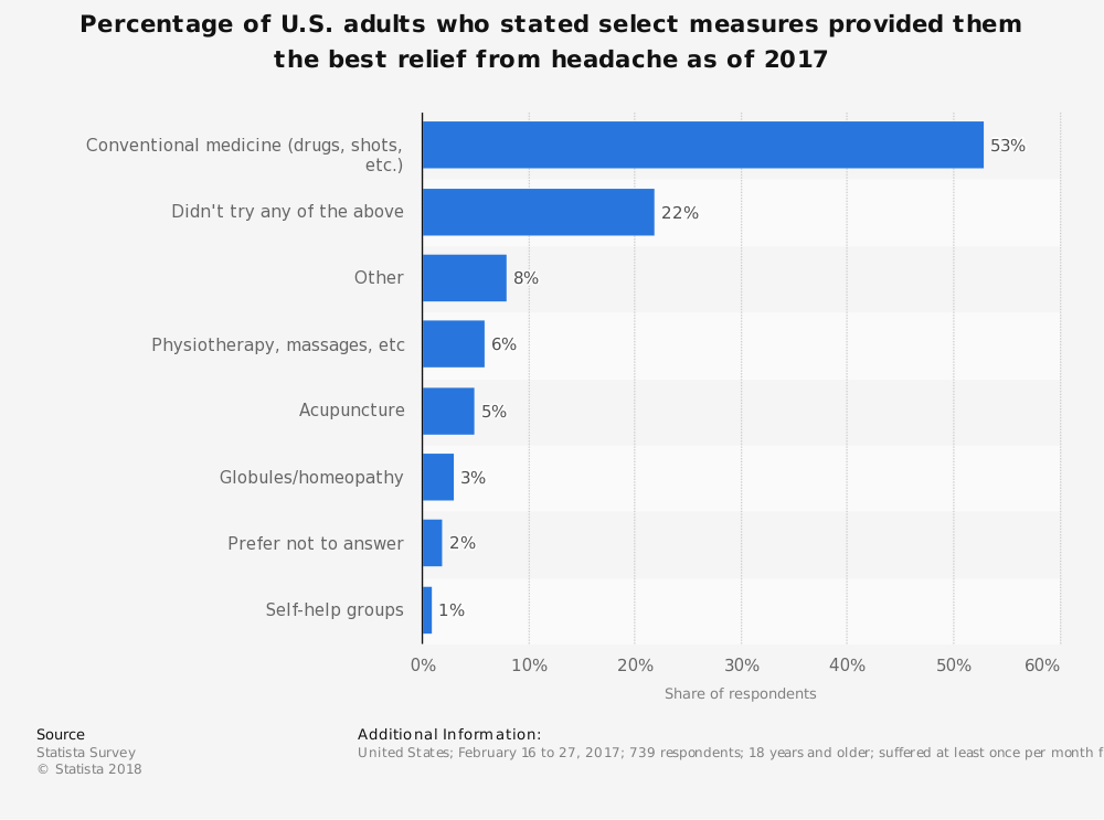 Statistic: Percentage of U.S. adults who stated select measures provided them the best relief from headache as of 2017 | Statista
