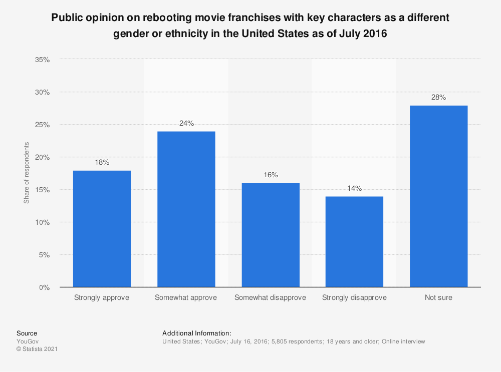 Statistic: Public opinion on rebooting movie franchises with key characters as a different gender or ethnicity in the United States as of July 2016 | Statista