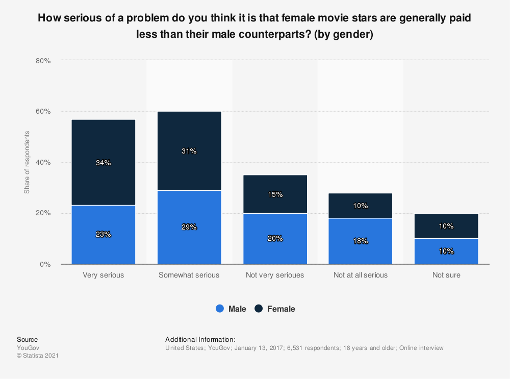 Statistic: How serious of a problem do you think it is that female movie stars are generally paid less than their male counterparts? (by gender) | Statista