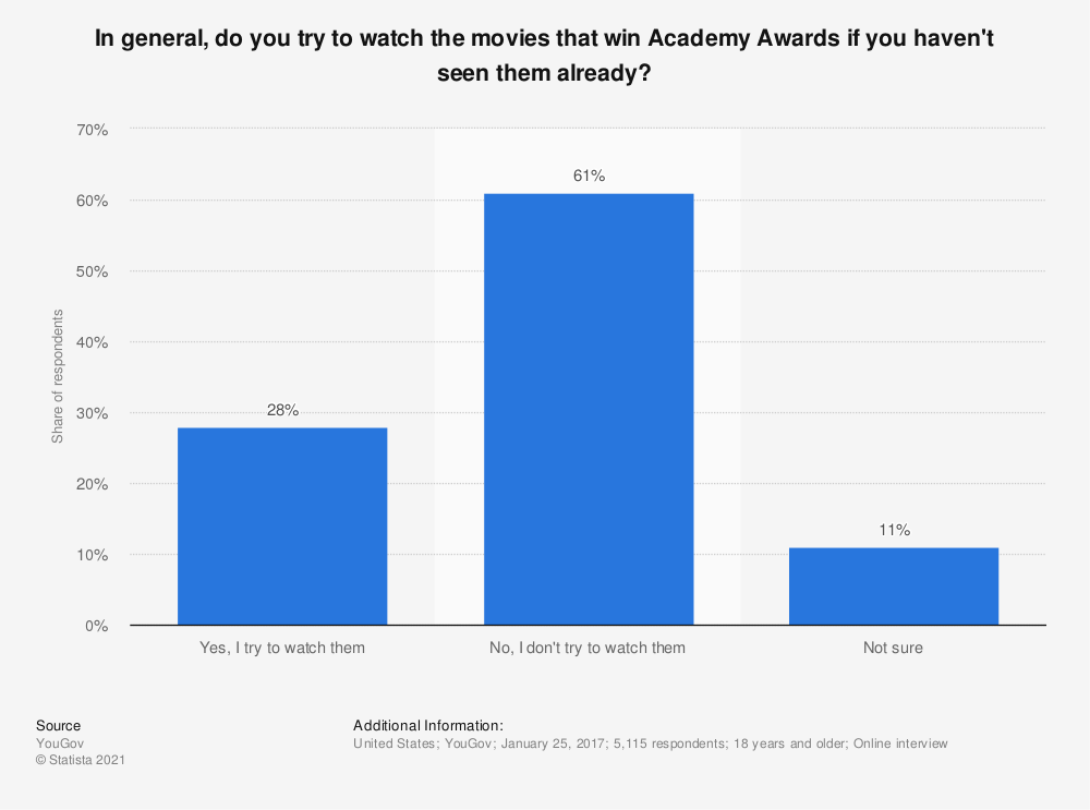Statistic: In general, do you try to watch the movies that win Academy Awards if you haven't seen them already?   Statista