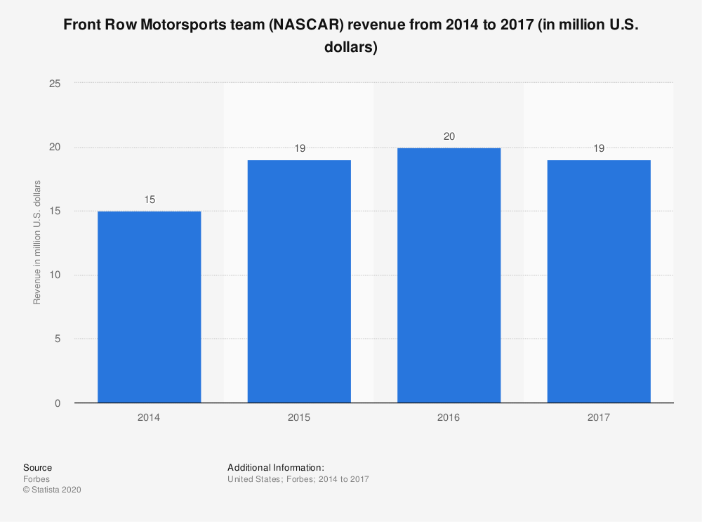 Statistic: Front Row Motorsports team (NASCAR) revenue from 2014 to 2017 (in million U.S. dollars) | Statista