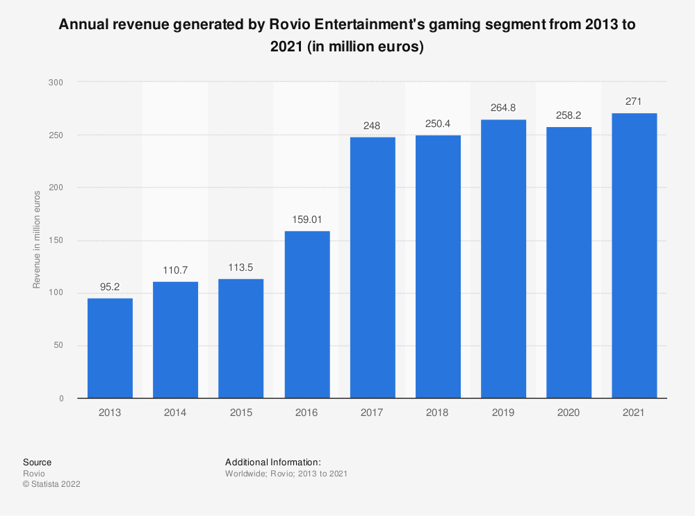 Statistic: Annual revenue generated by Rovio Entertainment's games division from 2013 to 2020 (in million euros) | Statista
