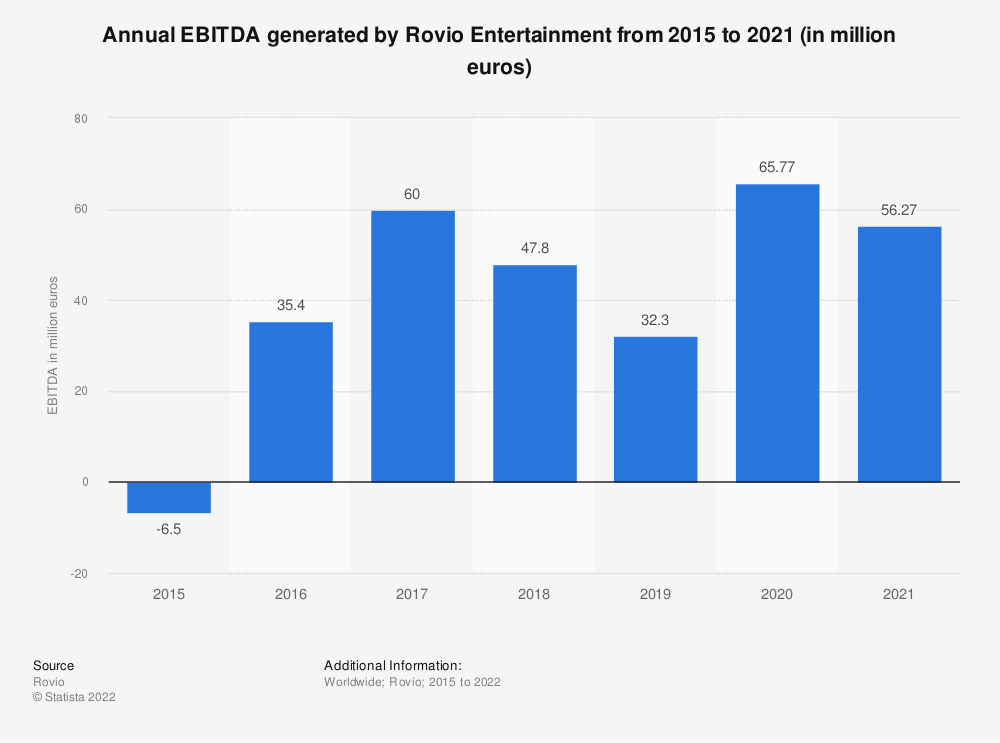 Statistic: Annual Rovio Entertainment EBITDA from 2015 to 2018 (in million euros) | Statista