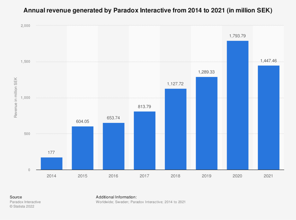 Statistic: Annual revenue generated by Paradox Interactive from 2014 to 2017 (in million Swedish Krona) | Statista