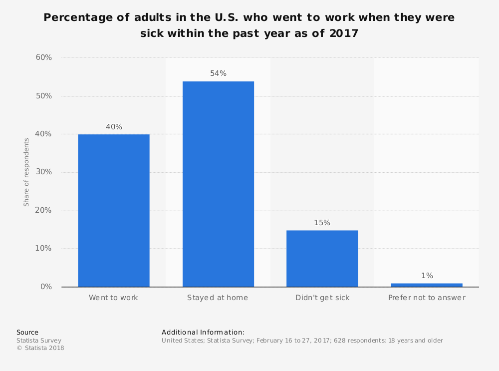 Statistic: Percentage of adults in the U.S. who went to work when they were sick within the past year as of 2017   Statista